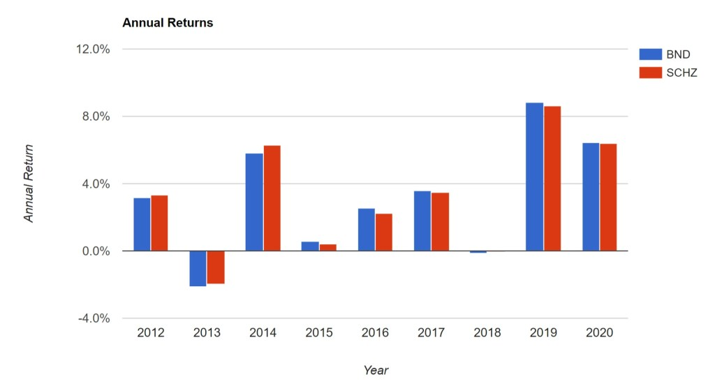 BND vs. SCHZ - Annual Returns