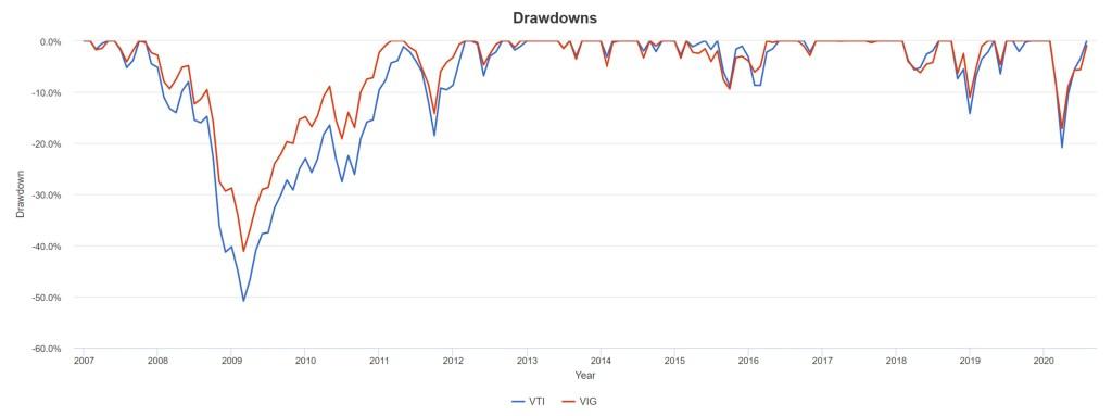 VTI vs. VIG - Drawdowns