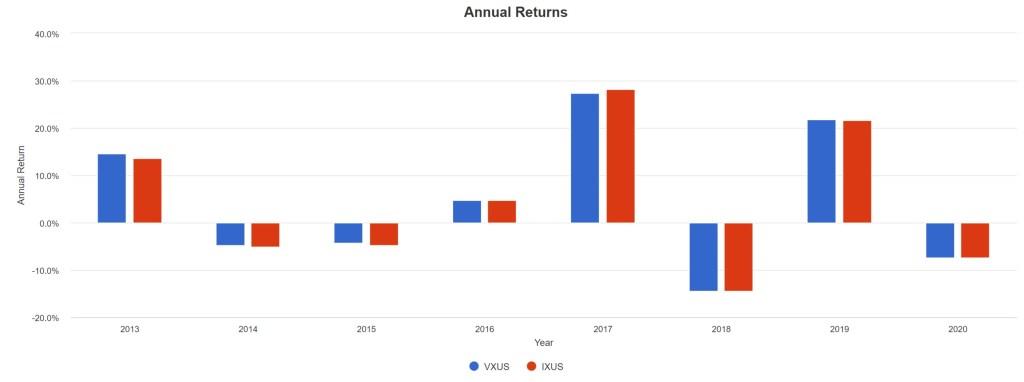 VXUS vs. IXUS - Annual Returns