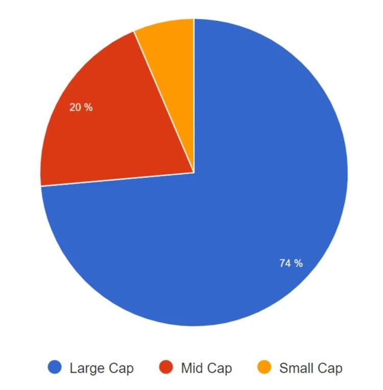 VXUS - Market Capitalization