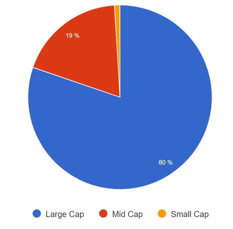 SCHF - Market Capitalization