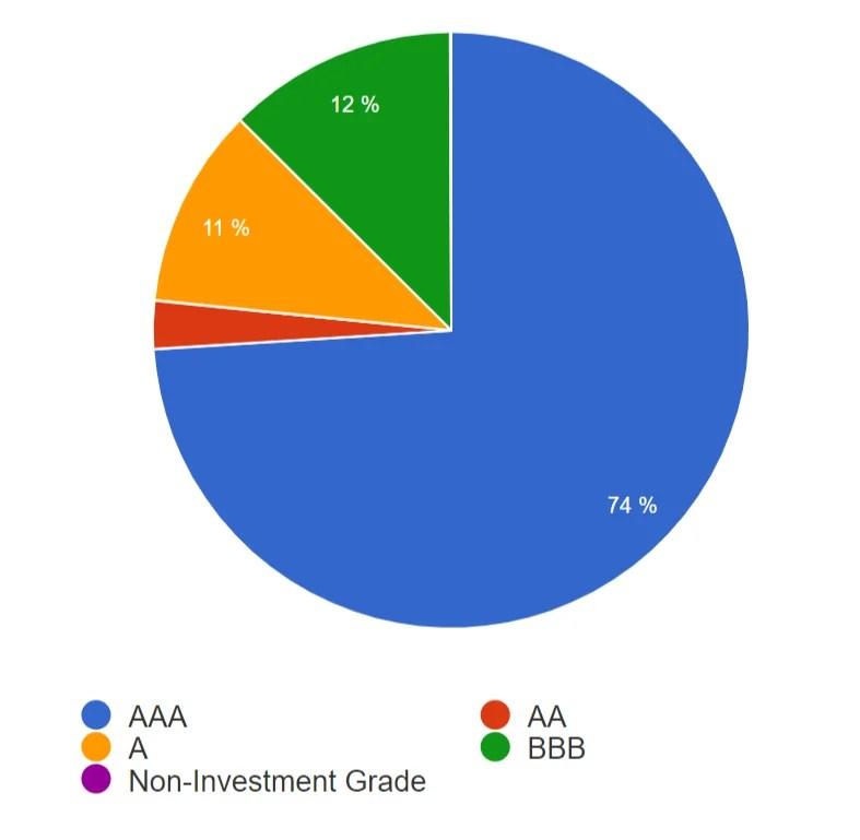 AGG - Credit Quality