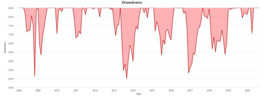 BND - Drawdowns