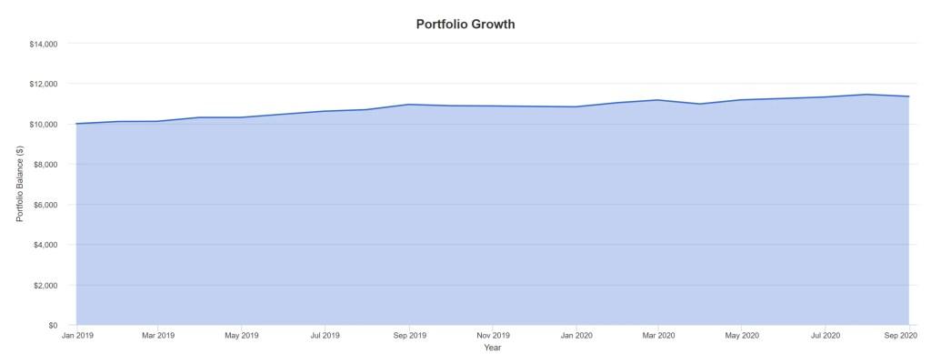 BNDW - Portfolio Growth