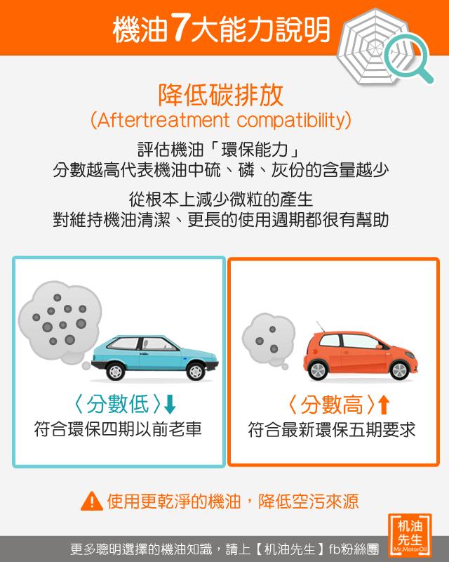 機油7大效能-降低碳排放