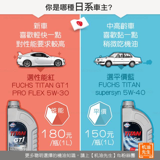 你是哪種日系車車主-性能篇
