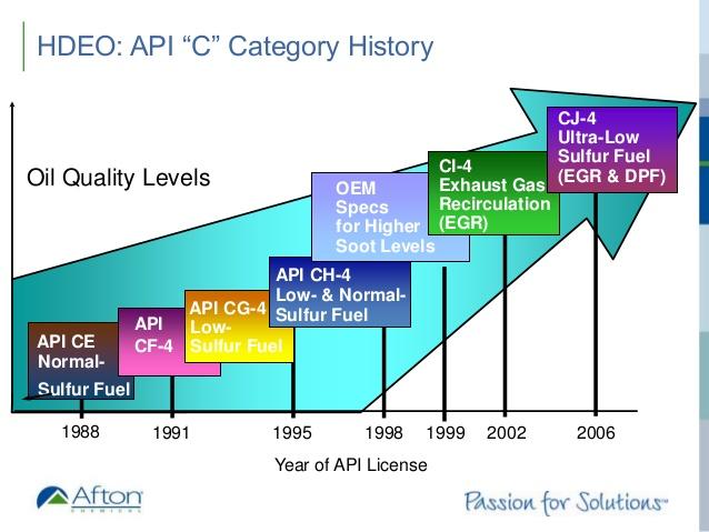 API C認證發展史