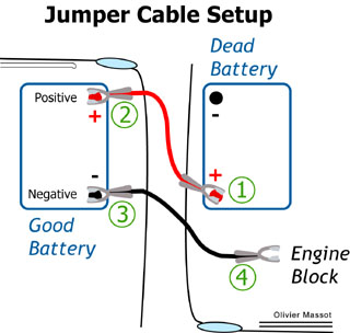 jumper cable connections ideas by mr rightjumper cable connections