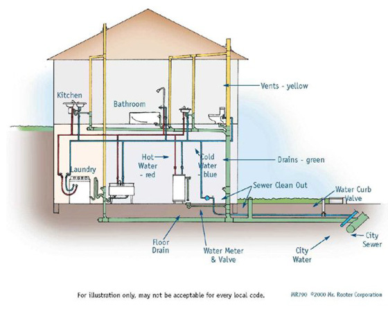 Home Air Conditioning Making Noise