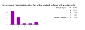 Results for: I prefer video feedback