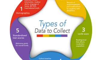 5 types of data you must collect to move your students forward