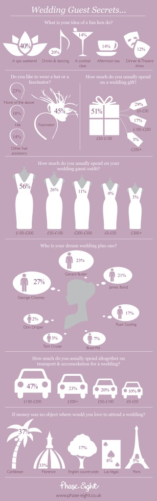 wedding guest infographic