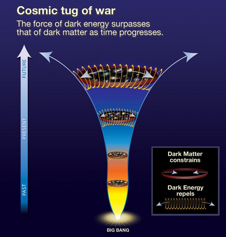 Dark Matter v Dark Energy