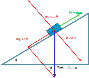 friction down slope