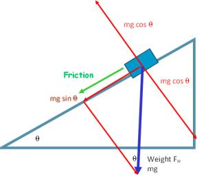friction up slope