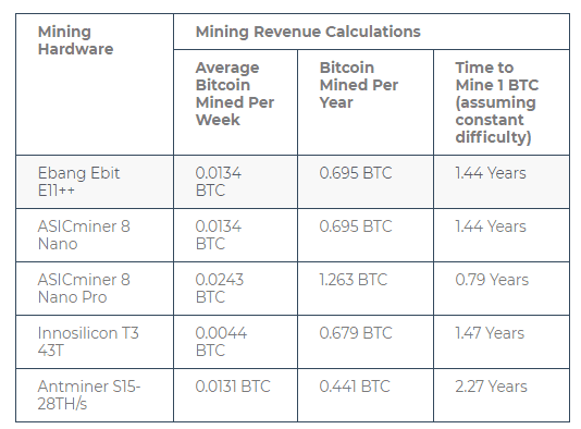 How Long Does It take to Mine Bitcoin : Is Mining of Bitcoin Profitable?