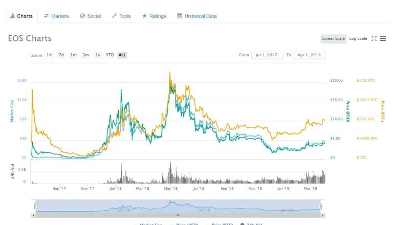 EOS Price CoinMarketCap