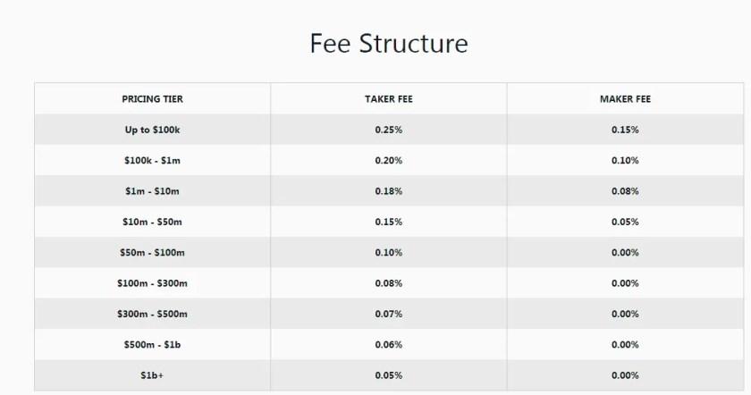 CoinBase Pro or GDEX Fees