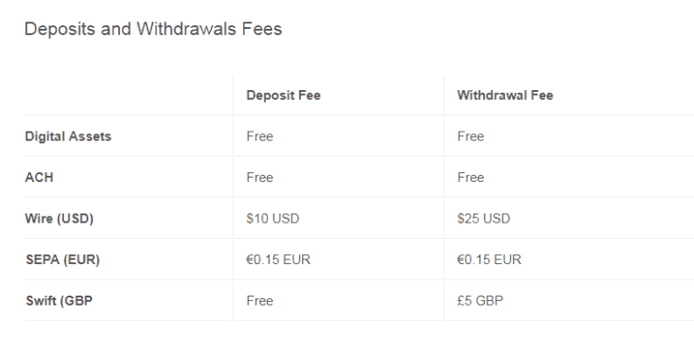 Coinbase Withdrawal fee