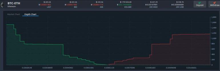 ETH-BTC Depth Chart