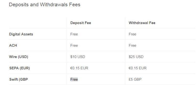 GDEX Deposit and Withrwal fee