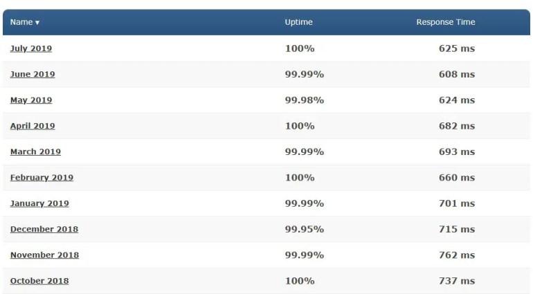 SiteGround Website Speed Test