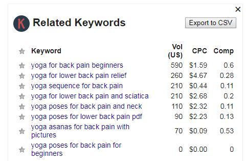 Keyword everywhere search Total volume
