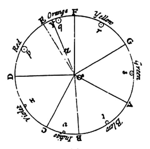 Newton's colour circle
