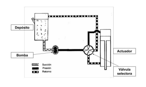 Presion en un sistema hidraulico
