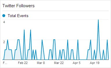 Twitter-Followers-in-Google-Analytics