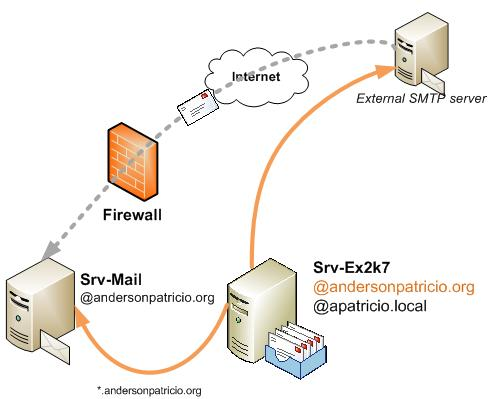 Moving From MDaemon To Exchange Server 2003 2007 Part 3