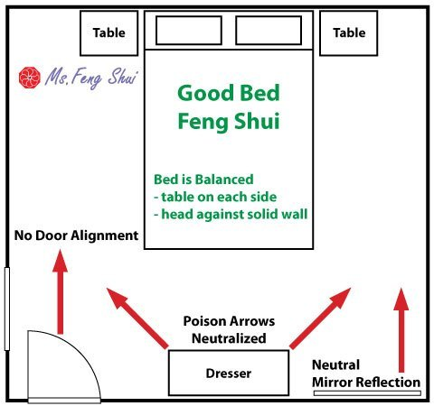 Bedroom Arrangement Using Feng Shui