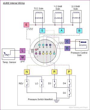 Megashift build for 4L80E