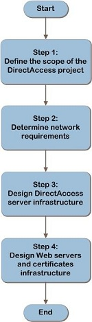 ipd-direct-access-flowchart-67pct-v1