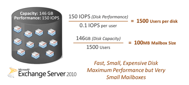 Impact of the Exchange Server 2010 IO changes on smaller disks