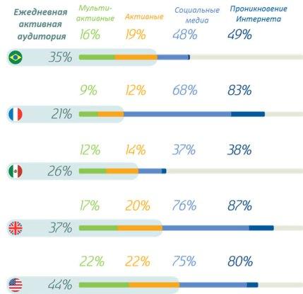 Исследование взаимодействия компаний с потребителями в социальных медиа
