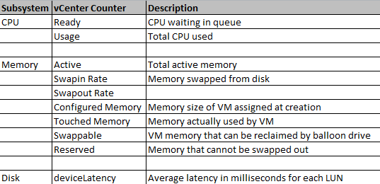 vm counters for SQL Server