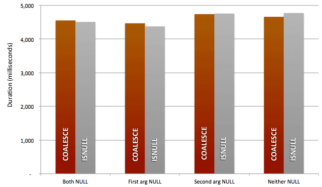 Performance results for a simple COALESCE vs. ISNULL statement in SQL Server