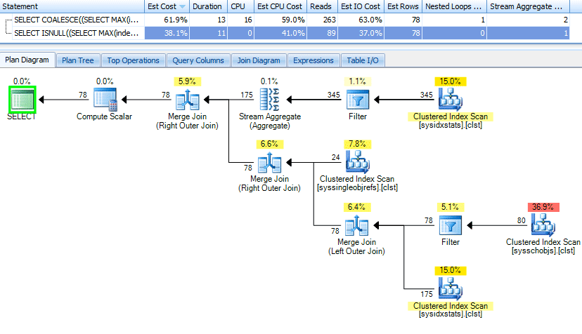SQL Server Query Plan for ISNULL with a subquery