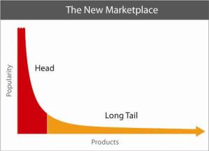 Long Tail e-Commerce