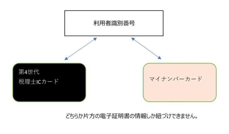 税理士ICカード②