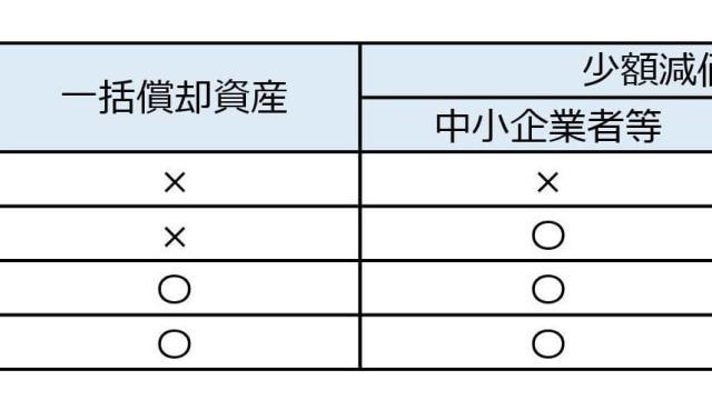 金額区分表
