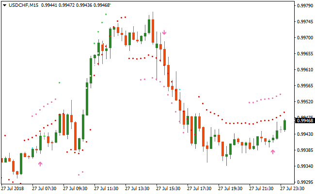 Forex buy and sell signals forex trading brokers uk limited