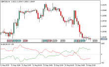 Download Free Top Rated Forex Indicators for Metatrader 4 & 5