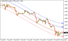 Intraday mean reversion forex