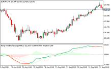 Best Free Forex Trading Indicators For Metatrader 5 (MT5)