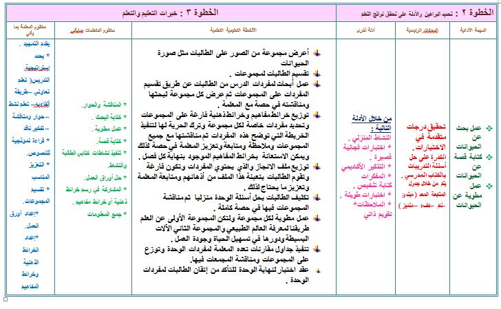 تحضير مادة الأحياء ثانوي 1438هـ منتدى التعليم توزيع وتحضير