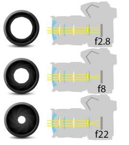 انحراف الضوء فى كاميرات dslr