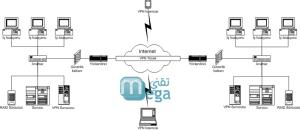 شرح كيفية الحصول على VPN مجاني مدى الحياة