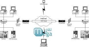 شرح-كيفية-الحصول-على-VPN-مجاني-مدى-الحياة